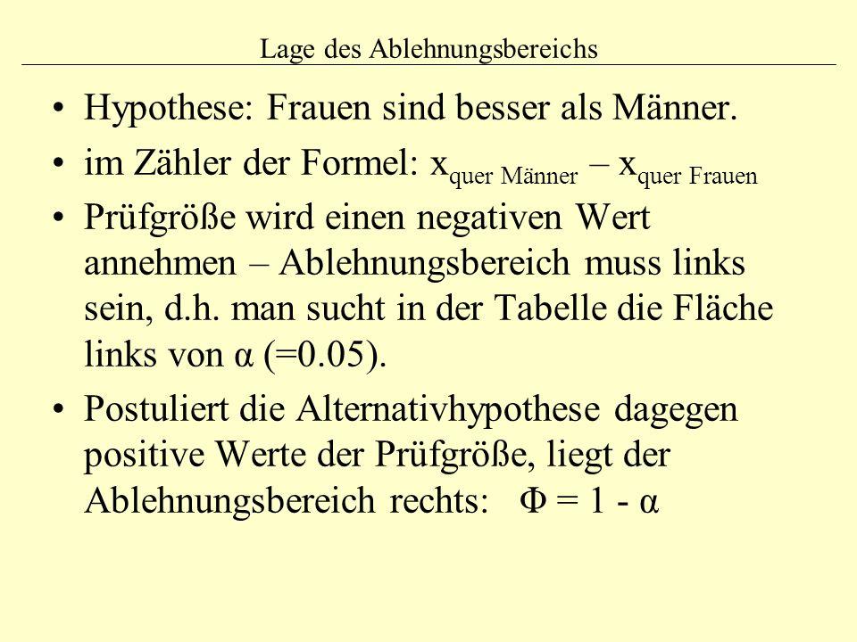 Lage des Ablehnungsbereichs Hypothese: Frauen sind besser als Männer. im Zähler der Formel: x quer Männer – x quer Frauen Prüfgröße wird einen negativ