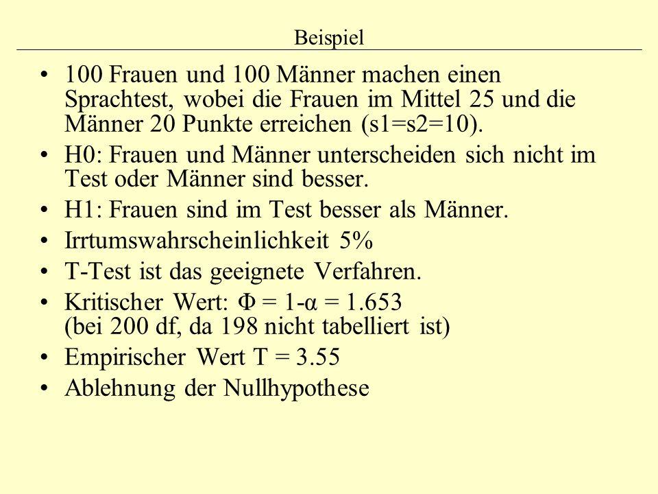 Beispiel 100 Frauen und 100 Männer machen einen Sprachtest, wobei die Frauen im Mittel 25 und die Männer 20 Punkte erreichen (s1=s2=10). H0: Frauen un