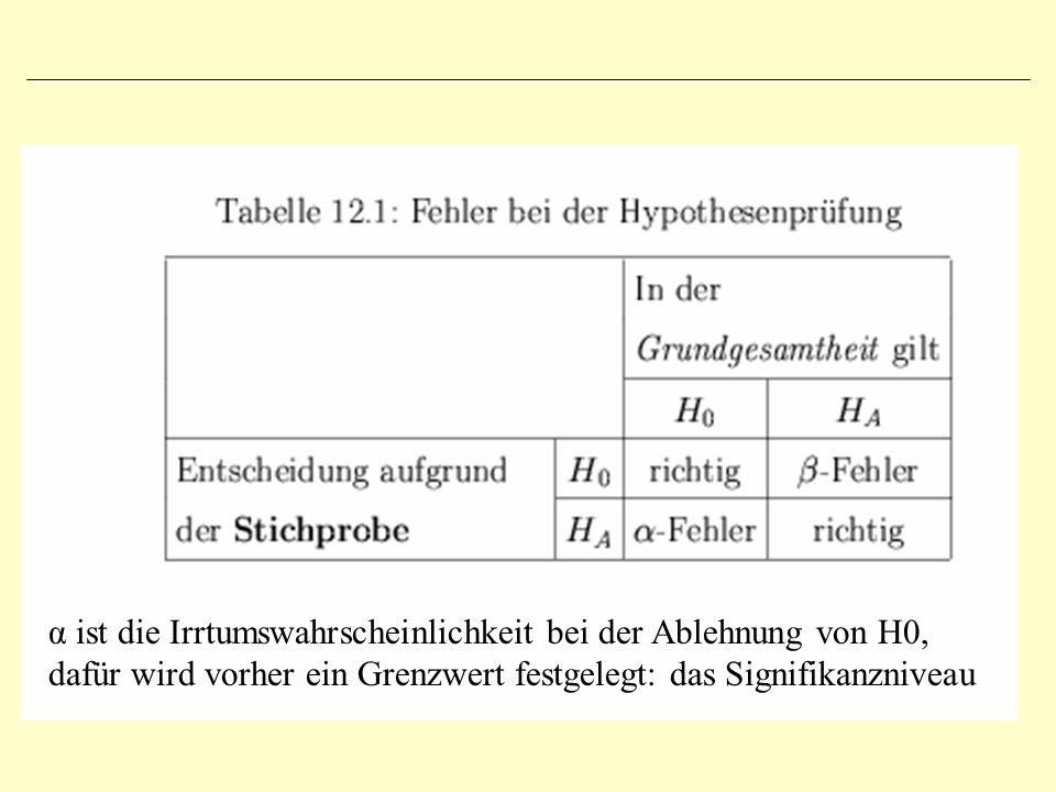 α ist die Irrtumswahrscheinlichkeit bei der Ablehnung von H0, dafür wird vorher ein Grenzwert festgelegt: das Signifikanzniveau