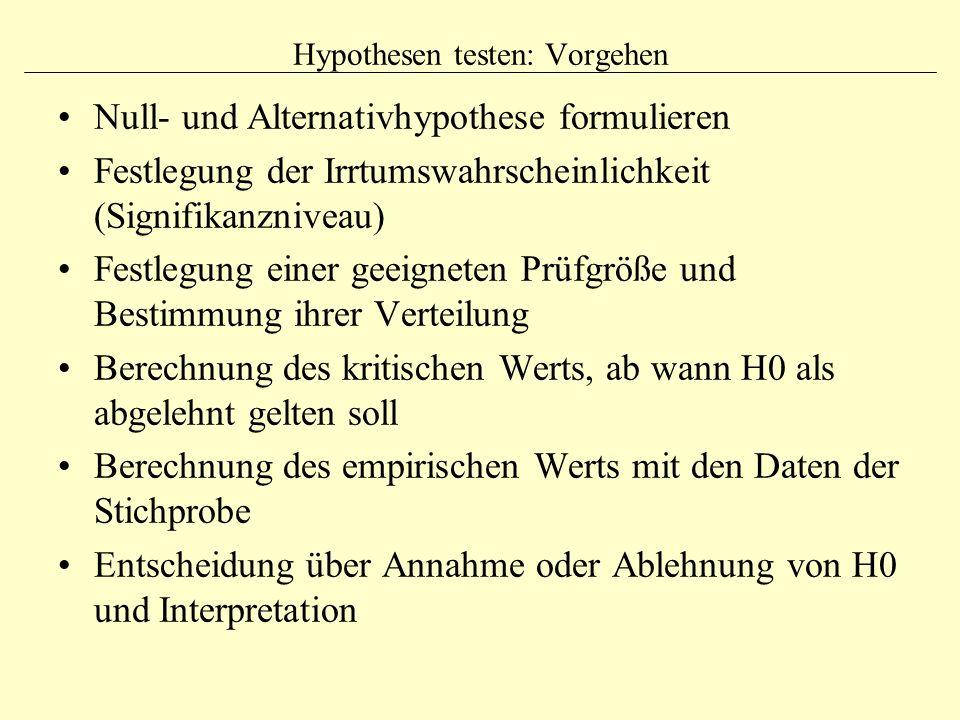 Hypothesen testen: Vorgehen Null- und Alternativhypothese formulieren Festlegung der Irrtumswahrscheinlichkeit (Signifikanzniveau) Festlegung einer ge