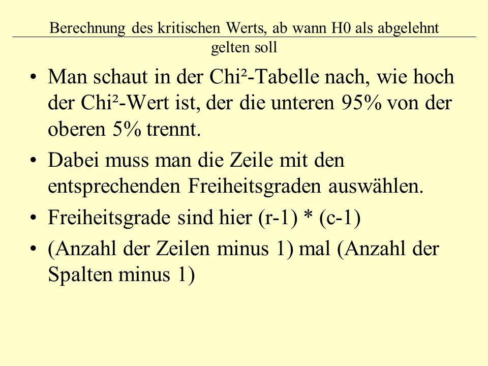 Berechnung des kritischen Werts, ab wann H0 als abgelehnt gelten soll Man schaut in der Chi²-Tabelle nach, wie hoch der Chi²-Wert ist, der die unteren
