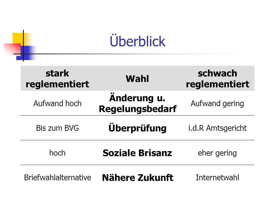 Überblick stark reglementiert Wahl schwach reglementiert Aufwand hoch Änderung u. Regelungsbedarf Aufwand gering Bis zum BVG Überprüfung i.d.R Amtsger