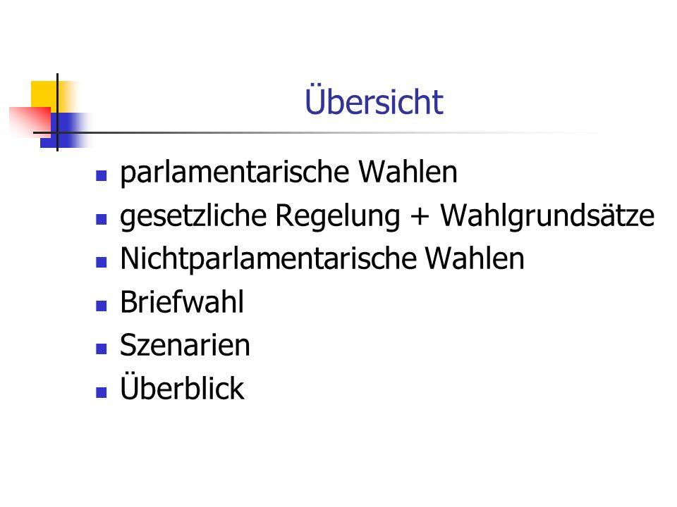 Übersicht parlamentarische Wahlen gesetzliche Regelung + Wahlgrundsätze Nichtparlamentarische Wahlen Briefwahl Szenarien Überblick