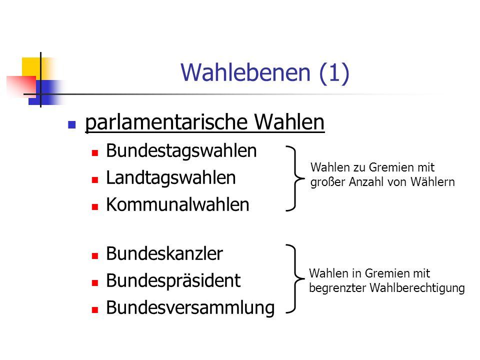 Wahlebenen (1) parlamentarische Wahlen Bundestagswahlen Landtagswahlen Kommunalwahlen Bundeskanzler Bundespräsident Bundesversammlung Wahlen zu Gremie
