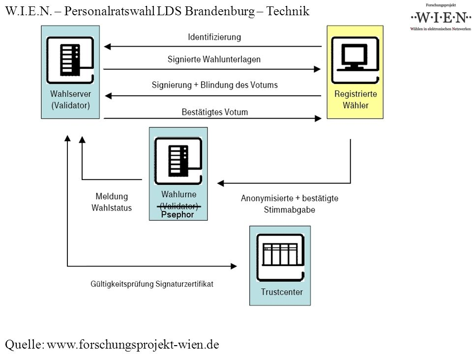 W.I.E.N. – Personalratswahl LDS Brandenburg – Technik Quelle: www.forschungsprojekt-wien.de