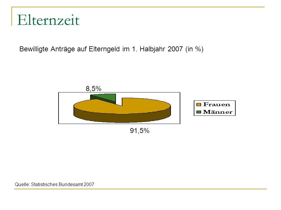 Elternzeit Bewilligte Anträge auf Elterngeld im 1. Halbjahr 2007 (in %) 91,5% 8,5% Quelle: Statistisches Bundesamt 2007