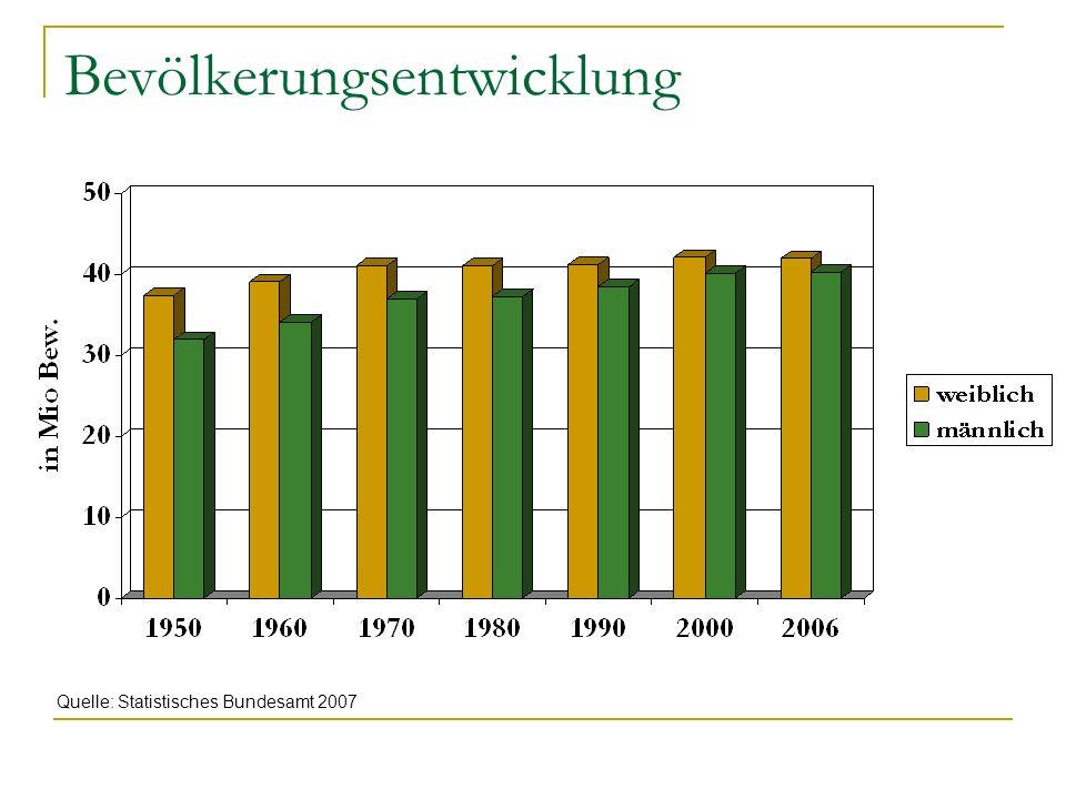 Bevölkerungsentwicklung Quelle: Statistisches Bundesamt 2007