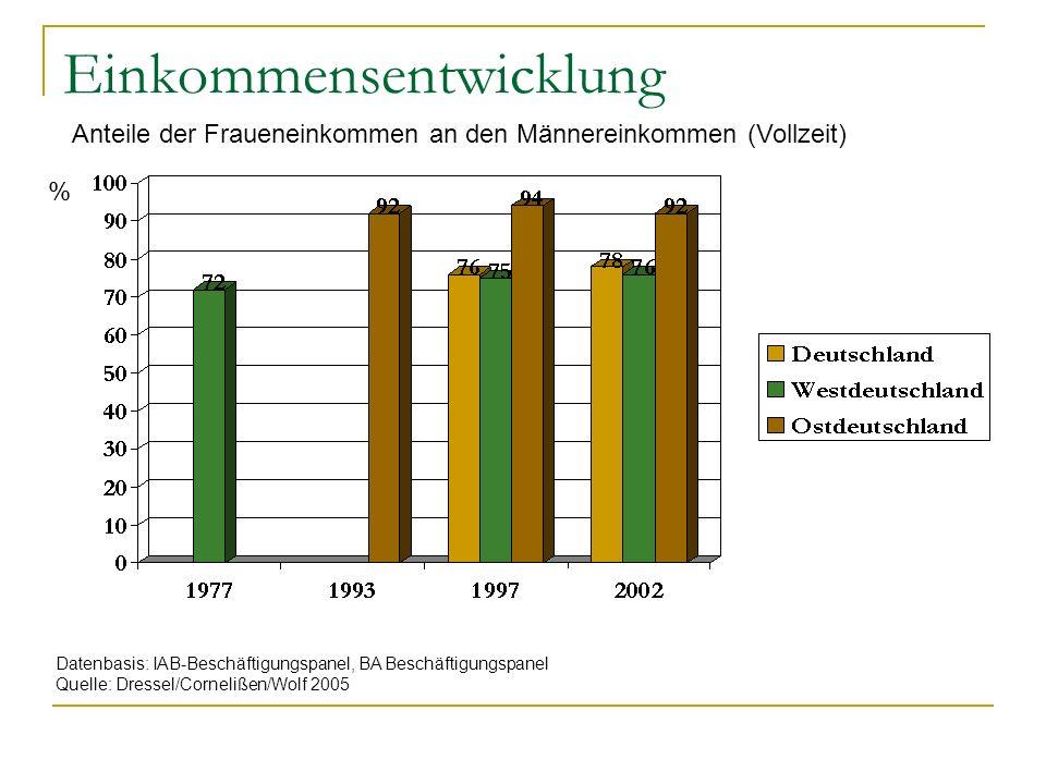 Einkommensentwicklung Datenbasis: IAB-Beschäftigungspanel, BA Beschäftigungspanel Quelle: Dressel/Cornelißen/Wolf 2005 % Anteile der Fraueneinkommen a