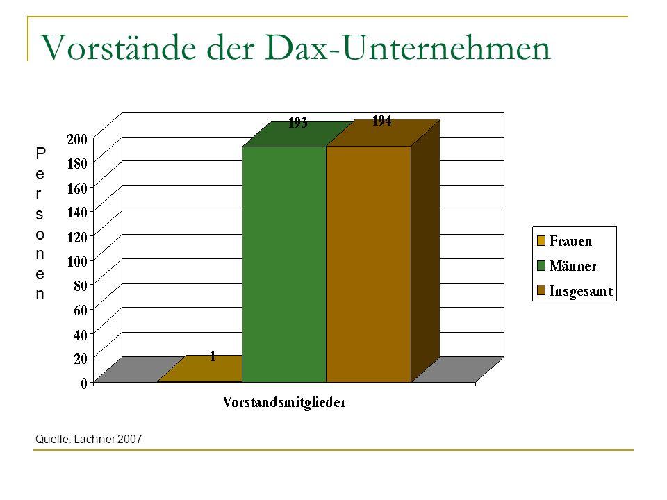 Vorstände der Dax-Unternehmen Quelle: Lachner 2007 PersonenPersonen