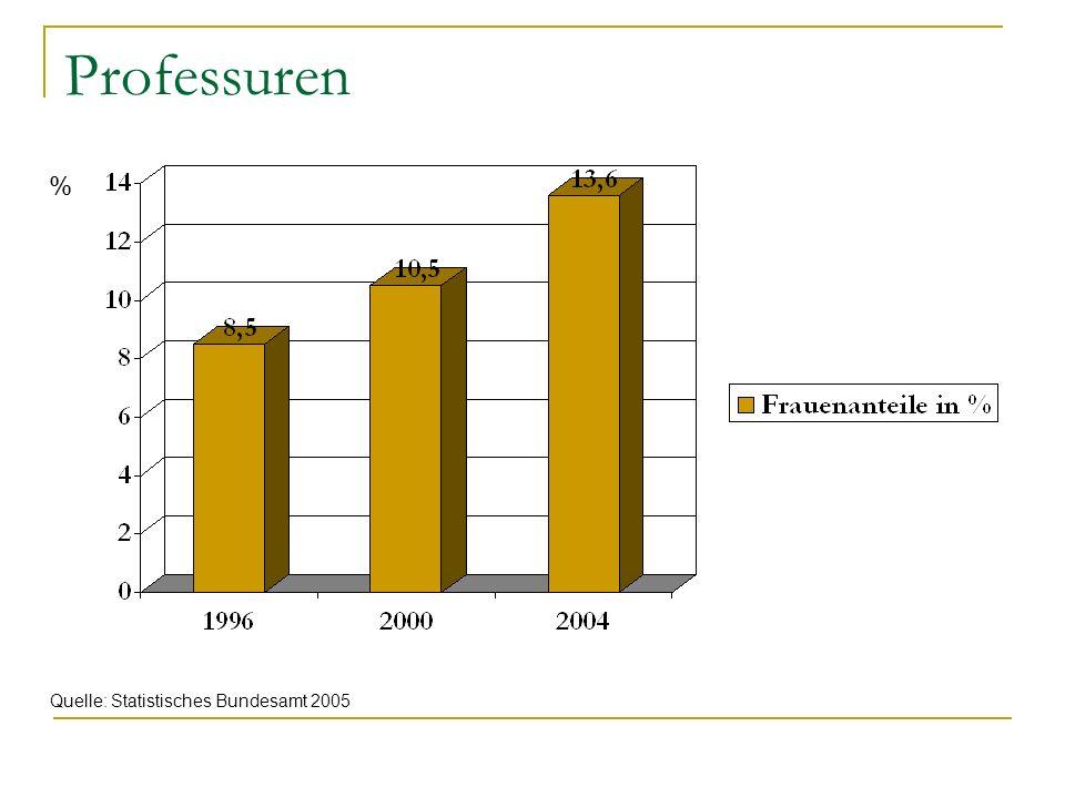 Berufswahlen: Auszubildende in den am stärksten… Quelle: Statistisches Bundesamt 2006 und 2006/07 von Frauen besetzten Ausbildungsberufen von Männern besetzten Ausbildungsberufen