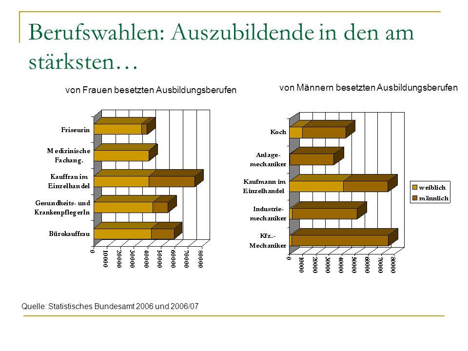 Berufswahlen: Auszubildende in den am stärksten… Quelle: Statistisches Bundesamt 2006 und 2006/07 von Frauen besetzten Ausbildungsberufen von Männern