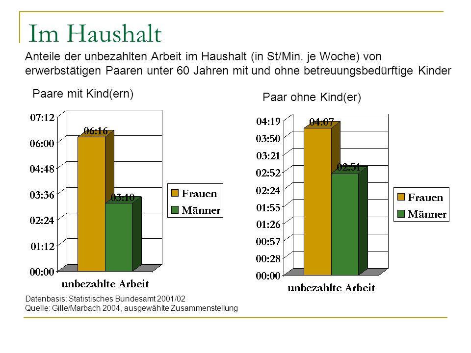 Haushaltsarbeit… als unbezahlte Arbeit im Verhältnis der Arbeit von Frauen zu der Arbeit von Männern (Personen ab 12 Jahren) Datenbasis: Statistisches Bundesamt 2001/2002 Quelle: Schäfer 2004, ausgewählte Zusammenstellung