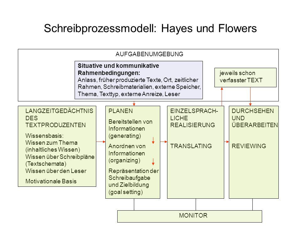 Schreibprozessmodell: Hayes und Flowers AUFGABENUMGEBUNG Situative und kommunikative Rahmenbedingungen: Anlass, früher produzierte Texte, Ort, zeitlic