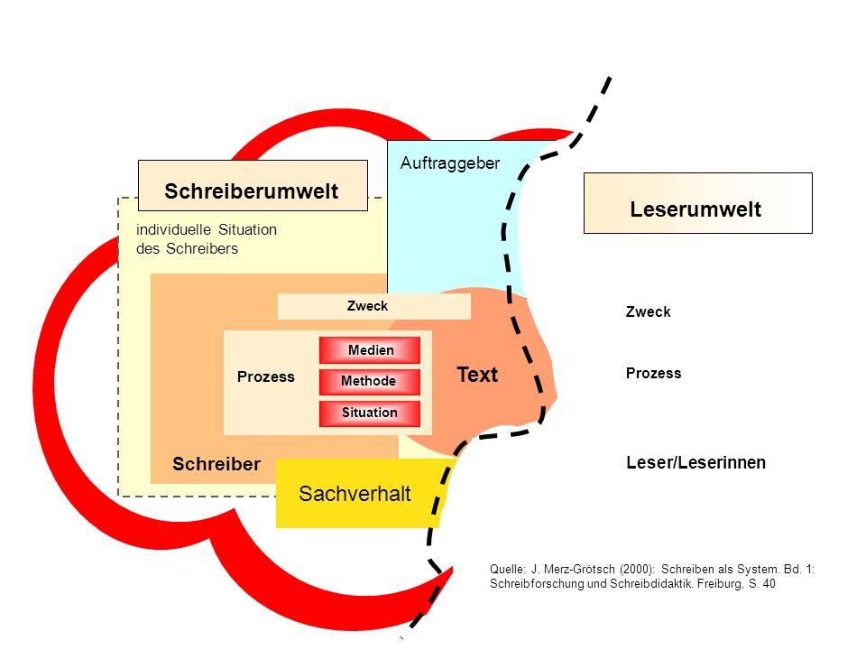 individuelle Situation des Schreibers Schreiberumwelt Leser Schreiber Sachverhalt Auftraggeber Text Leserumwelt Prozess Methode Medien Situation Zweck
