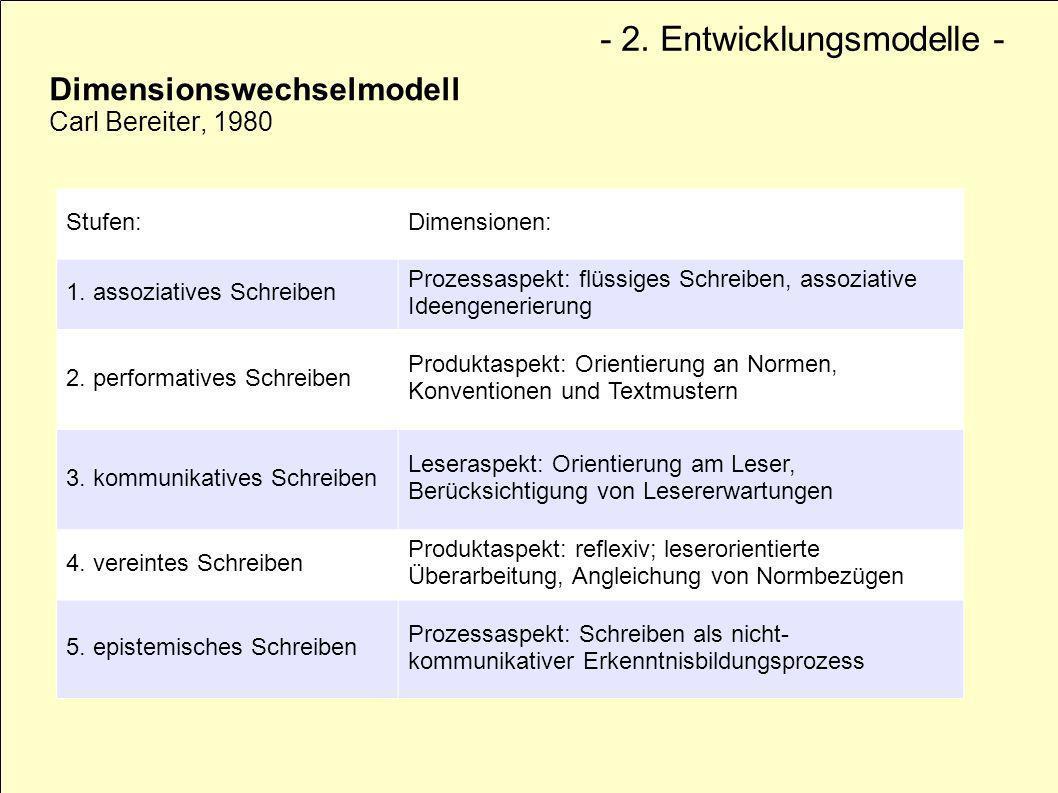 Dimensionswechselmodell Carl Bereiter, 1980 Stufen:Dimensionen: 1. assoziatives Schreiben Prozessaspekt: flüssiges Schreiben, assoziative Ideengenerie