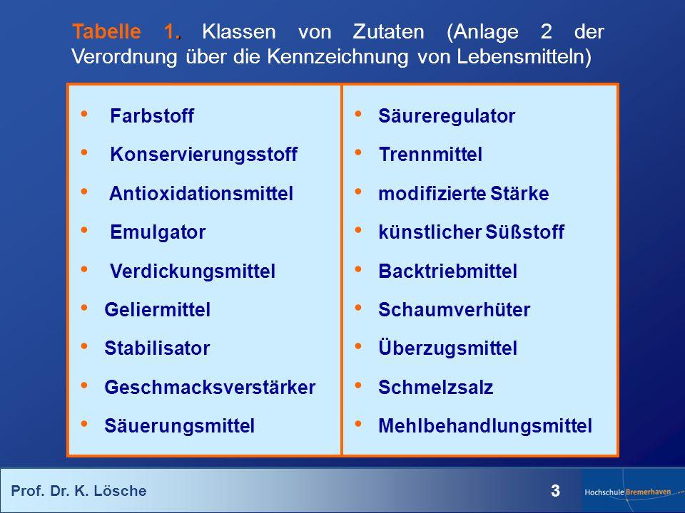 Prof. Dr. K. Lösche 3. Tabelle 1. Klassen von Zutaten (Anlage 2 der Verordnung über die Kennzeichnung von Lebensmitteln) Farbstoff Konservierungsstoff