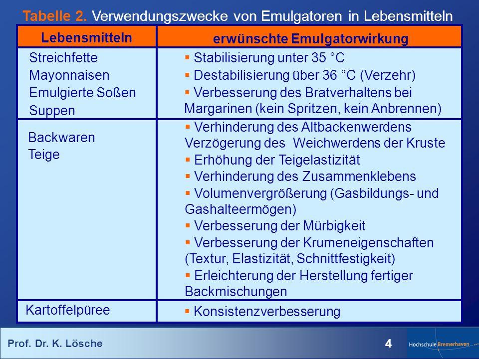 Prof. Dr. K. Lösche 4 Tabelle 2. Verwendungszwecke von Emulgatoren in Lebensmitteln Lebensmitteln Streichfette Mayonnaisen Emulgierte Soßen Suppen erw