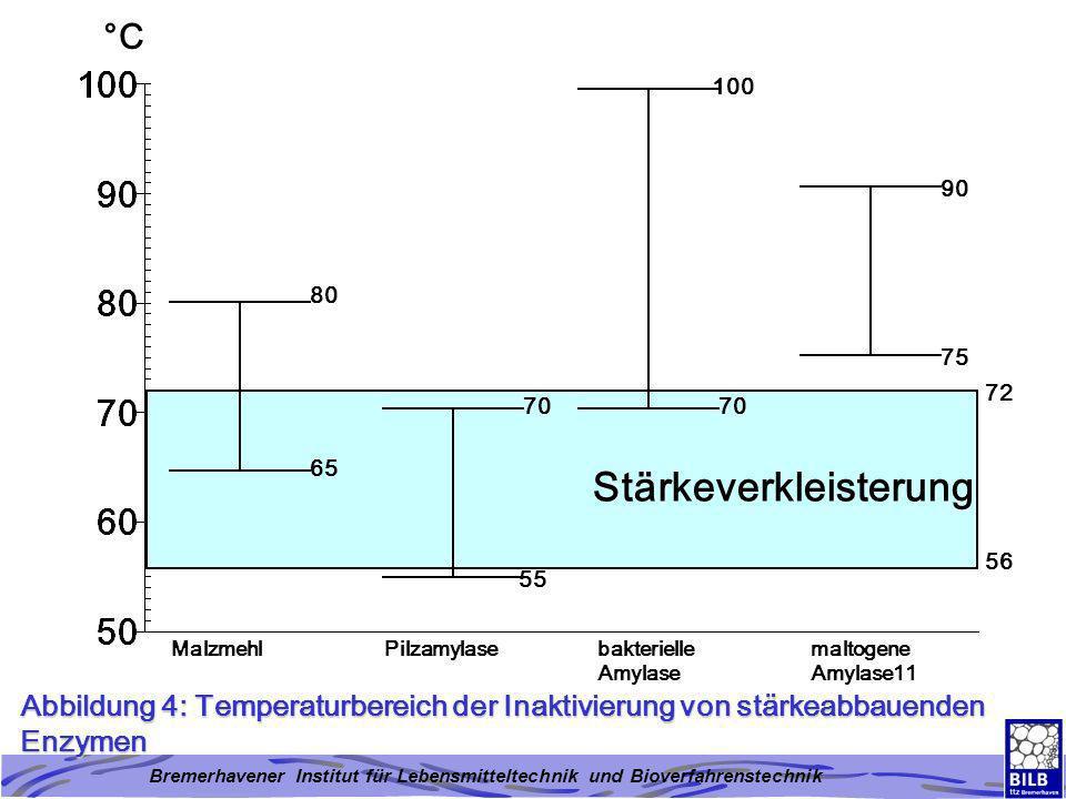 Bremerhavener Institut für Lebensmitteltechnik und Bioverfahrenstechnik Abbildung 4: Temperaturbereich der Inaktivierung von stärkeabbauenden Enzymen