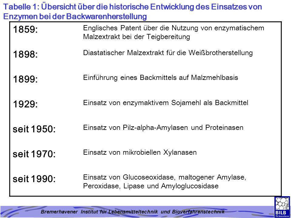 Tabelle 1: Übersicht über die historische Entwicklung des Einsatzes von Enzymen bei der Backwarenherstellung 1859: Englisches Patent über die Nutzung