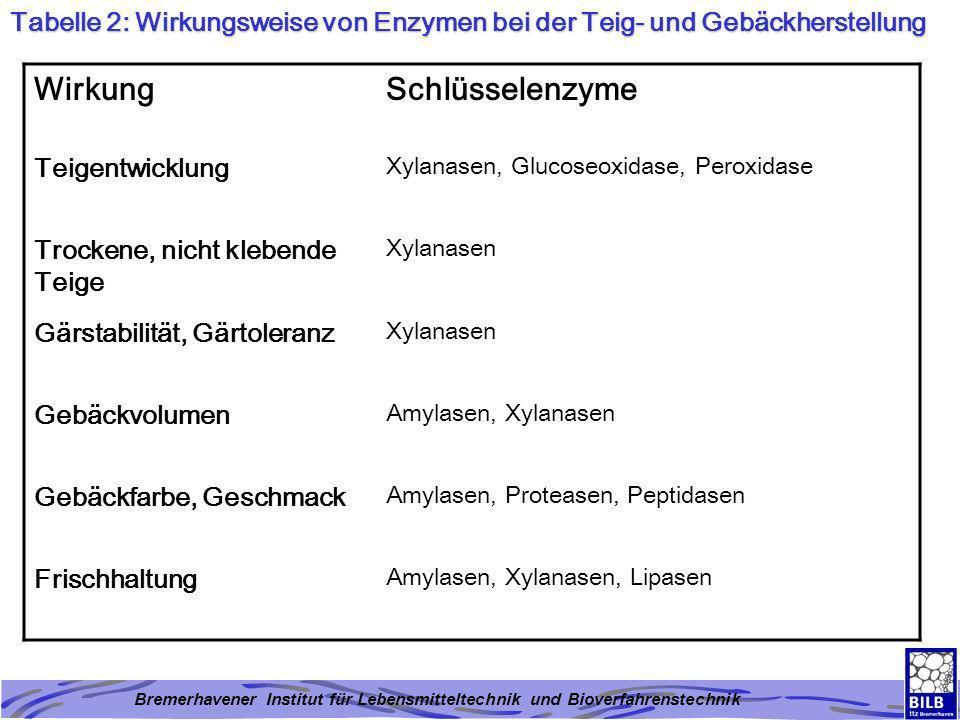 Bremerhavener Institut für Lebensmitteltechnik und Bioverfahrenstechnik Tabelle 2: Wirkungsweise von Enzymen bei der Teig- und Gebäckherstellung Wirku