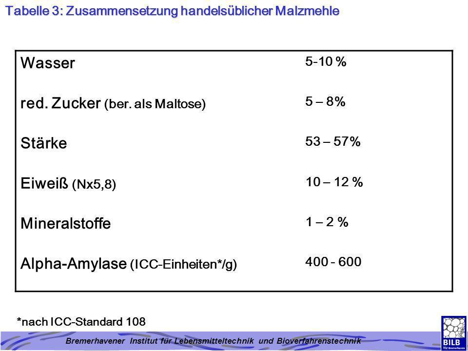 Bremerhavener Institut für Lebensmitteltechnik und Bioverfahrenstechnik Tabelle 3: Zusammensetzung handelsüblicher Malzmehle Wasser 5-10 % red. Zucker