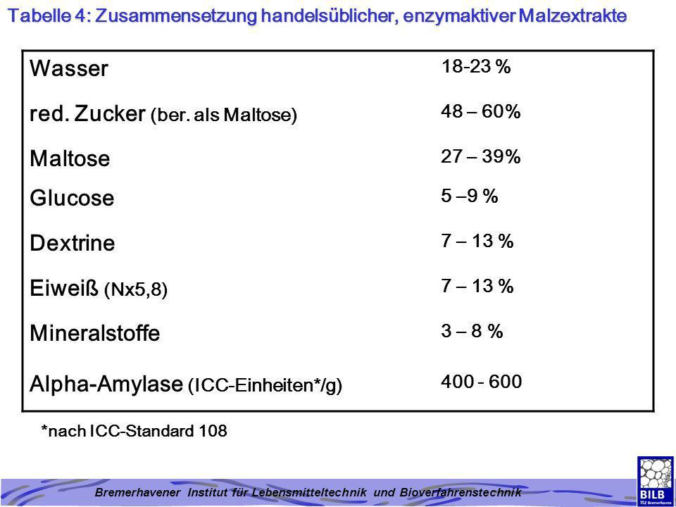 Bremerhavener Institut für Lebensmitteltechnik und Bioverfahrenstechnik Tabelle 5: Temperaturcharakteristika von stärkeabbauenden Enzymen EnzymtypT opt (°C)T 50 (°C) Malz-alpha- Amylase 55 – 6065 – 75 Pilz-alpha-Amylase 50 –5560 – 70 Bakterien-alpha- Amylase 70 – 8085 – 90 T opt = Temperatur, bei der das Enzym seine höchste Aktivität aufweist T 50 = Halbwertstemperatur (Temperatur, bei der das Enzym 50% seiner höchsten Aktivität aufweist