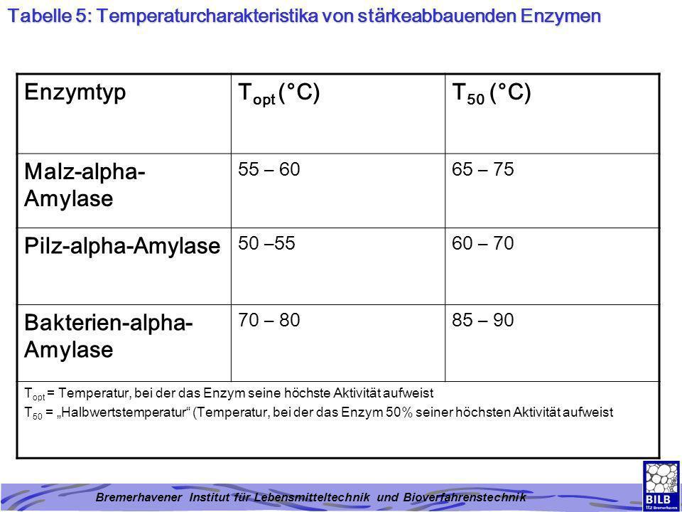 Bremerhavener Institut für Lebensmitteltechnik und Bioverfahrenstechnik Abbildung 1: Die Bestandteile von Weizenmehl und deren Beeinflussung durch backtechnisch wirksame Enzyme Enzyme Bestandteile von Weizenmehl Amylasen Glucoseoxidase Peroxidase Lipoxidenase Protease Xylanase Peroxidase Lipasen Lipoxigenasen Stärke (77%) Stärke, beschädigt (7%) Protein (12%) Hemicellulose (2%) Pentosane (1) Lipide (1%)