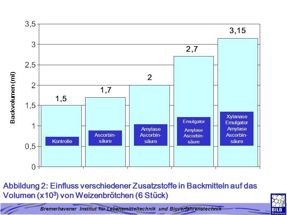 Bremerhavener Institut für Lebensmitteltechnik und Bioverfahrenstechnik Abbildung 2: Einfluss verschiedener Zusatzstoffe in Backmitteln auf das Volume