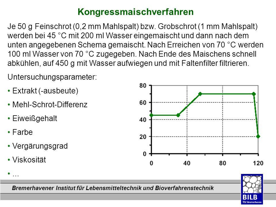 Bremerhavener Institut für Lebensmitteltechnik und Bioverfahrenstechnik Dateinamen Kongressmaischverfahren Je 50 g Feinschrot (0,2 mm Mahlspalt) bzw.