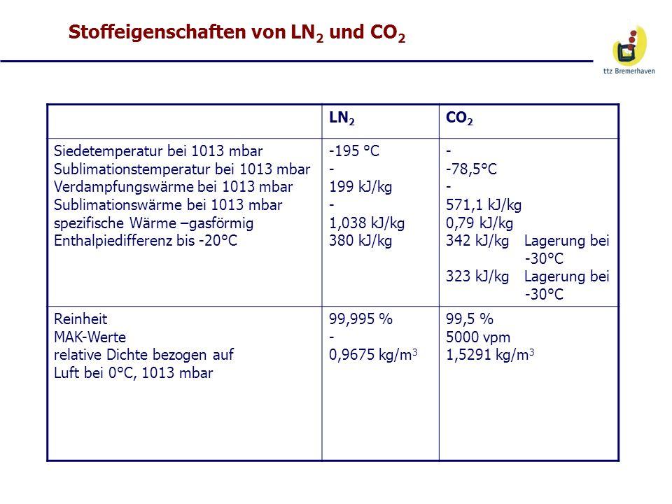 Stoffeigenschaften von LN 2 und CO 2 LN 2 CO 2 Siedetemperatur bei 1013 mbar Sublimationstemperatur bei 1013 mbar Verdampfungswärme bei 1013 mbar Subl
