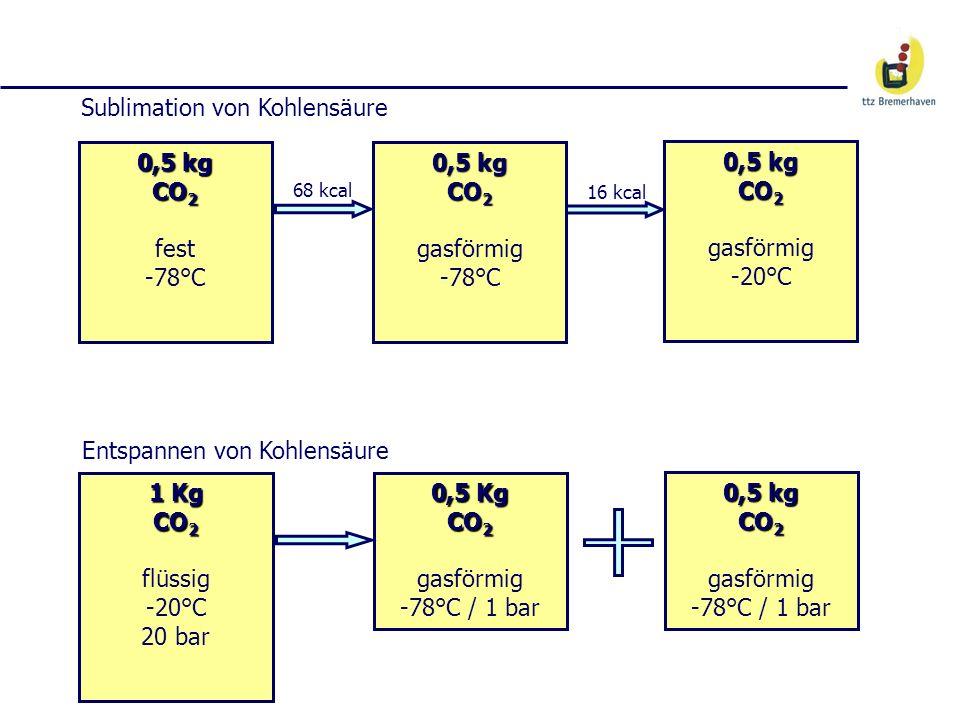 0,5 kg CO 2 0,5 kg CO 2 fest -78°C 0,5 kg CO 2 0,5 kg CO 2 gasförmig -20°C 0,5 kg CO 2 0,5 kg CO 2 gasförmig -78°C 68 kcal 16 kcal Sublimation von Koh