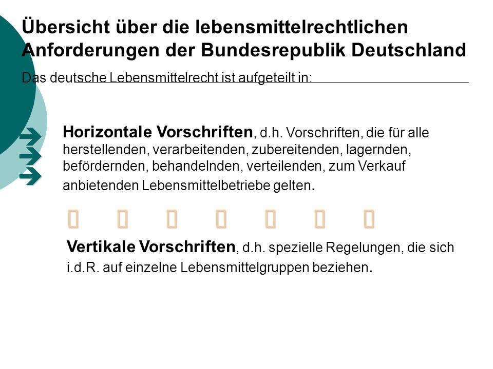 Horizontale Vorschriften: Lebensmittel- und Bedarfsgestände- gesetz (LMBG) Lebensmittel- hygiene- verordnung Bundes- seuchengesetz Produkthaftungs- gesetz Vertikale Vorschriften: Milch-V Milch- erzeugnis V Ei-Produkte V Hühner- eier V Fleisch V Fleisch- hygiene V Geflügel- fleisch V Lebensmittel- Kennzeichnungs V Fisch- hygiene V Verordnung über tiefgefrorene Lebensmittel etc.