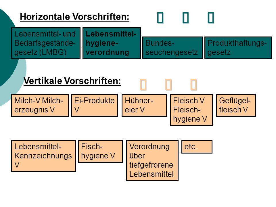 Horizontale Vorschriften: Lebensmittel- und Bedarfsgestände- gesetz (LMBG) Lebensmittel- hygiene- verordnung Bundes- seuchengesetz Produkthaftungs- ge