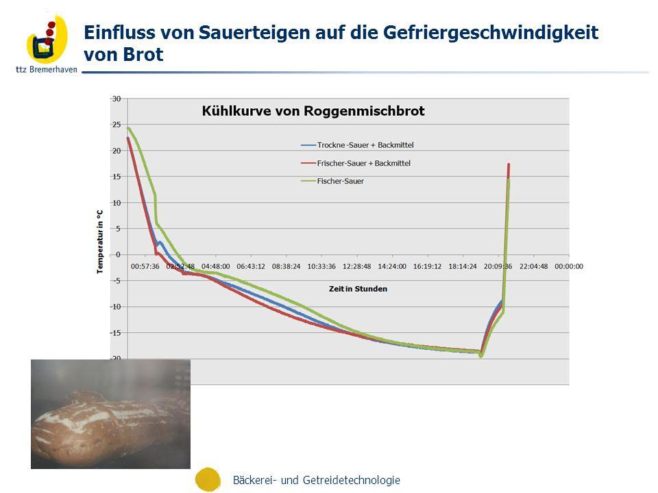 Bäckerei- und Getreidetechnologie Einfluss von Sauerteigen auf die Gefriergeschwindigkeit von Brot