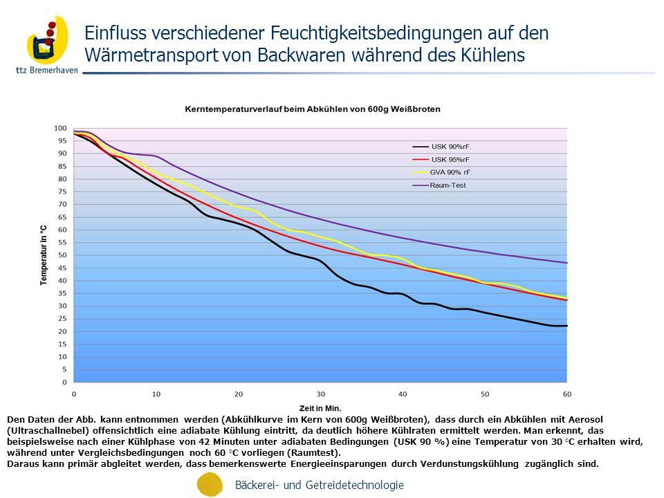 Bäckerei- und Getreidetechnologie Einfluss verschiedener Feuchtigkeitsbedingungen auf den Wärmetransport von Backwaren während des Kühlens Den Daten d
