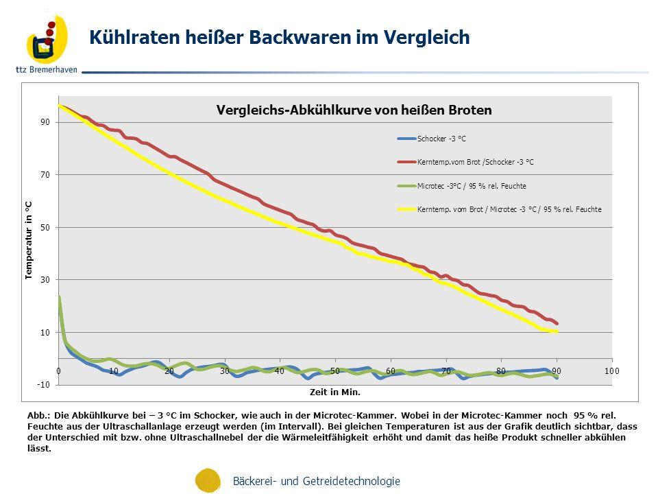 Bäckerei- und Getreidetechnologie Kühlraten heißer Backwaren im Vergleich Abb.: Die Abkühlkurve bei – 3 °C im Schocker, wie auch in der Microtec-Kamme