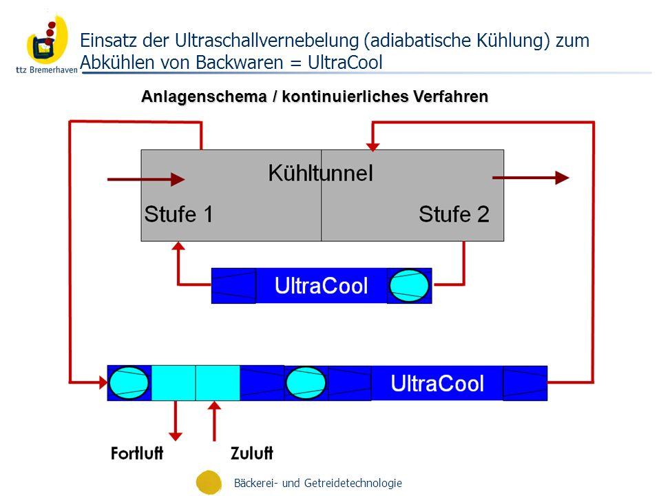 Anlagenschema / kontinuierliches Verfahren Einsatz der Ultraschallvernebelung (adiabatische Kühlung) zum Abkühlen von Backwaren = UltraCool