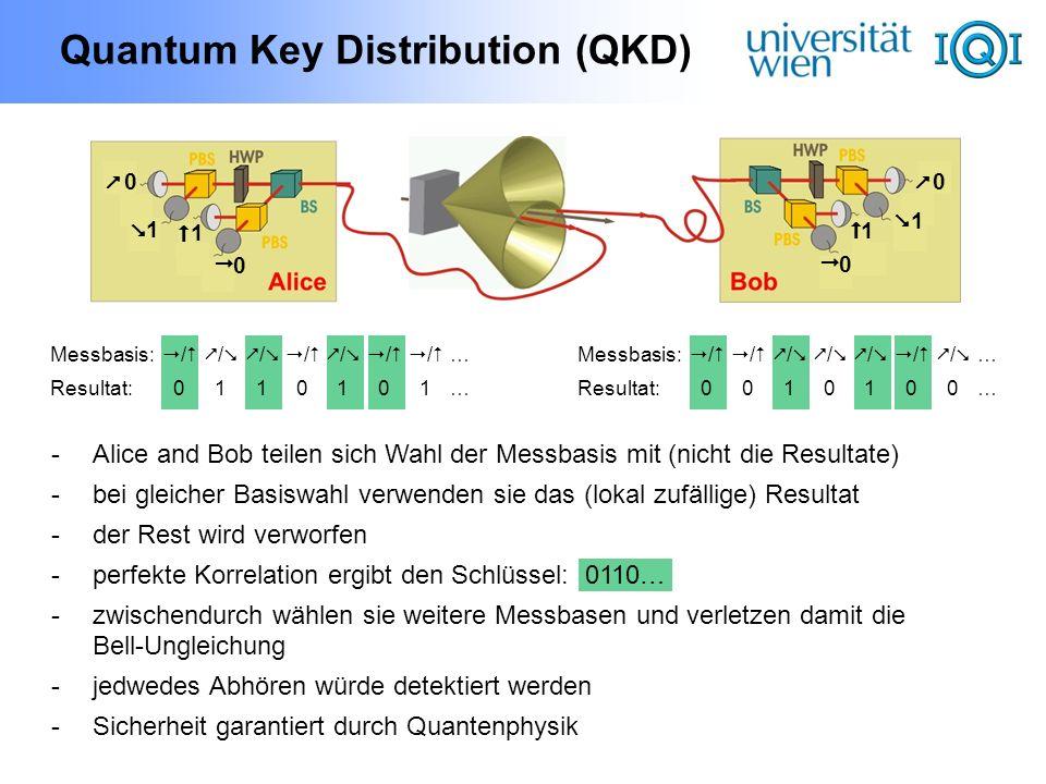 Quantum Key Distribution (QKD) 0 0 0 1 1 1 1 0 Messbasis: / / / / / / / … Resultat: 0 1 1 0 1 0 1… Messbasis: / / / / / / / … Resultat: 0 0 1 0 1 0 0…