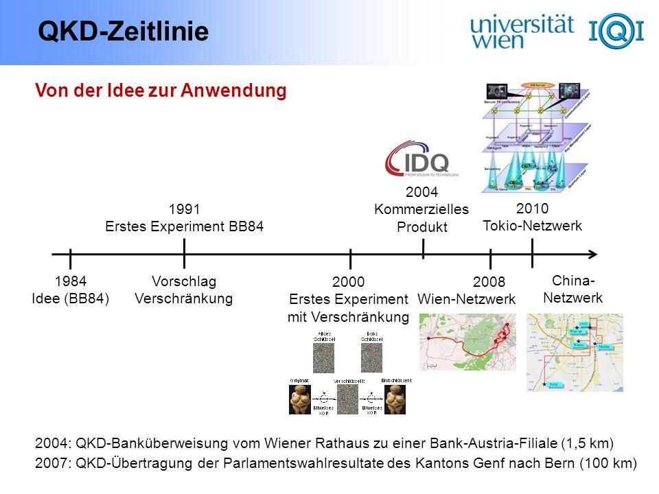 QKD-Zeitlinie 1984 Idee (BB84) 1991 Erstes Experiment BB84 2000 Erstes Experiment mit Verschränkung 2010 Tokio-Netzwerk 2004 Kommerzielles Produkt Von