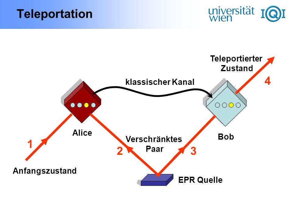 Teleportation 1 23 Anfangszustand EPR Quelle Verschränktes Paar Alice Bob klassischer Kanal Teleportierter Zustand 4
