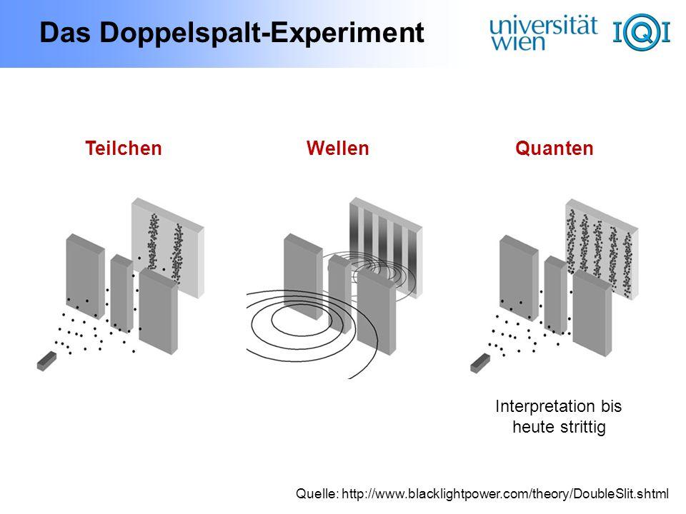 Quanten-Superposition Materie-Teilchen:Elektronen, Atome, Moleküle Licht-Teilchen:Photonen Superposition (Überlagerung): | = |linker Spalt + |rechter Spalt
