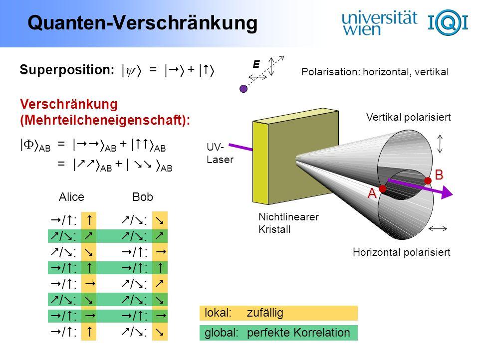 2-Qubit-Quantengatter 2 Qubits: 4 x 4 Matrizen Basis-Operation:CNOT CNOT |c |t = |c |t c |0 A |0 B H |0 A |0 B (|0 A +|1 A ) |0 B = |0 A |0 B + |1 A |0 B |0 A |0 B + |1 A |1 B erzeugt Verschränkung.