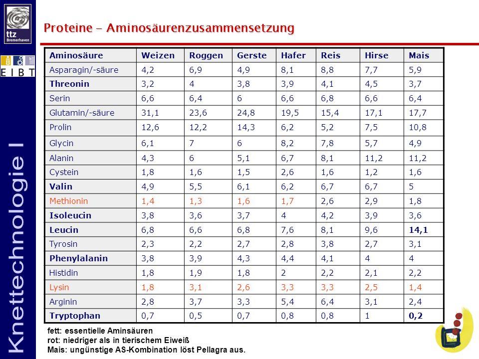 Proteine- Aminosäurenzusammensetzung Proteine - Aminosäurenzusammensetzung fett: essentielle Aminsäuren rot: niedriger als in tierischem Eiweiß Mais: