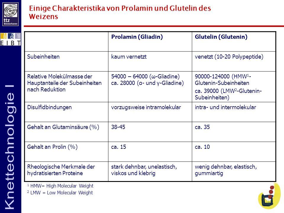 Einige Charakteristika von Prolamin und Glutelin des Weizens Prolamin (Gliadin)Glutelin (Glutenin) Subeinheitenkaum vernetztvenetzt (10-20 Polypeptide
