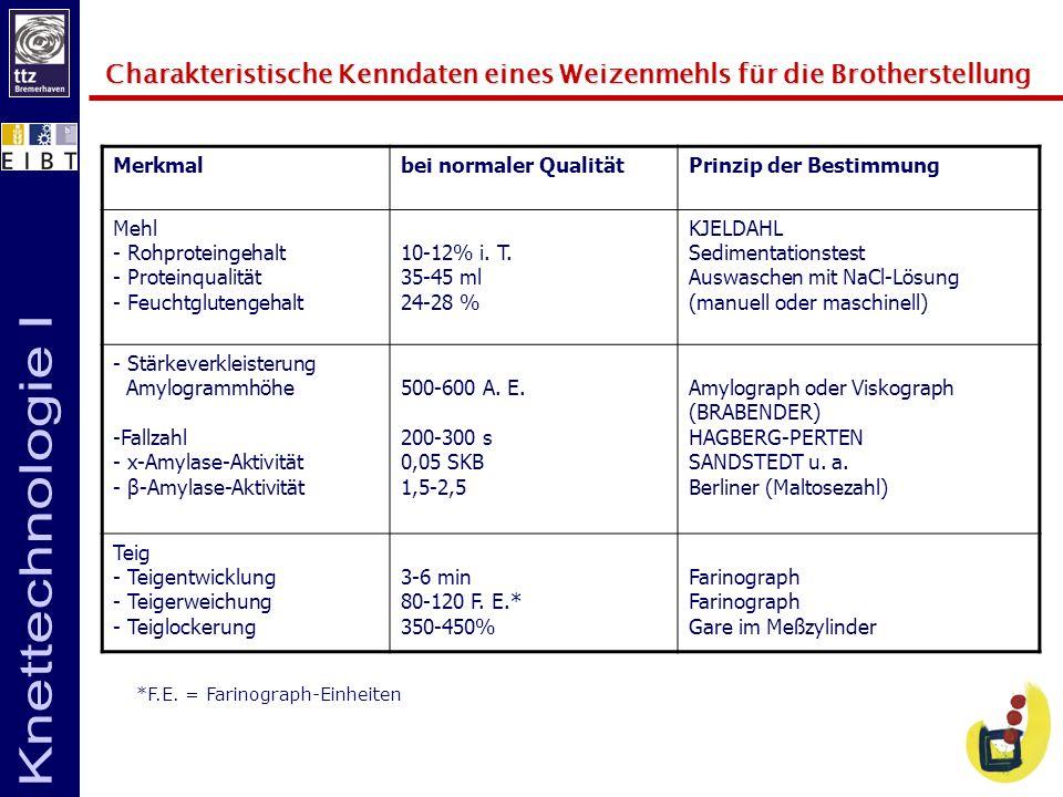 Charakteristische Kenndaten eines Weizenmehls für die Brotherstellung Merkmalbei normaler QualitätPrinzip der Bestimmung Mehl - Rohproteingehalt - Pro