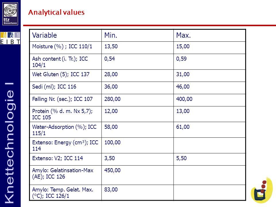 Analytical values VariableMin.Max. Moisture (%) ; ICC 110/113,5015,00 Ash content (i. Tr.); ICC 104/1 0,540,59 Wet Gluten (5); ICC 13728,0031,00 Sedi