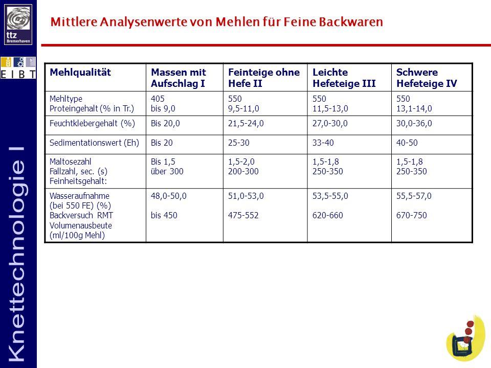 Mittlere Analysenwerte von Mehlen für Feine Backwaren MehlqualitätMassen mit Aufschlag I Feinteige ohne Hefe II Leichte Hefeteige III Schwere Hefeteig