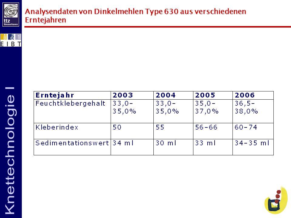 Analysendaten von Dinkelmehlen Type 630 aus verschiedenen Erntejahren