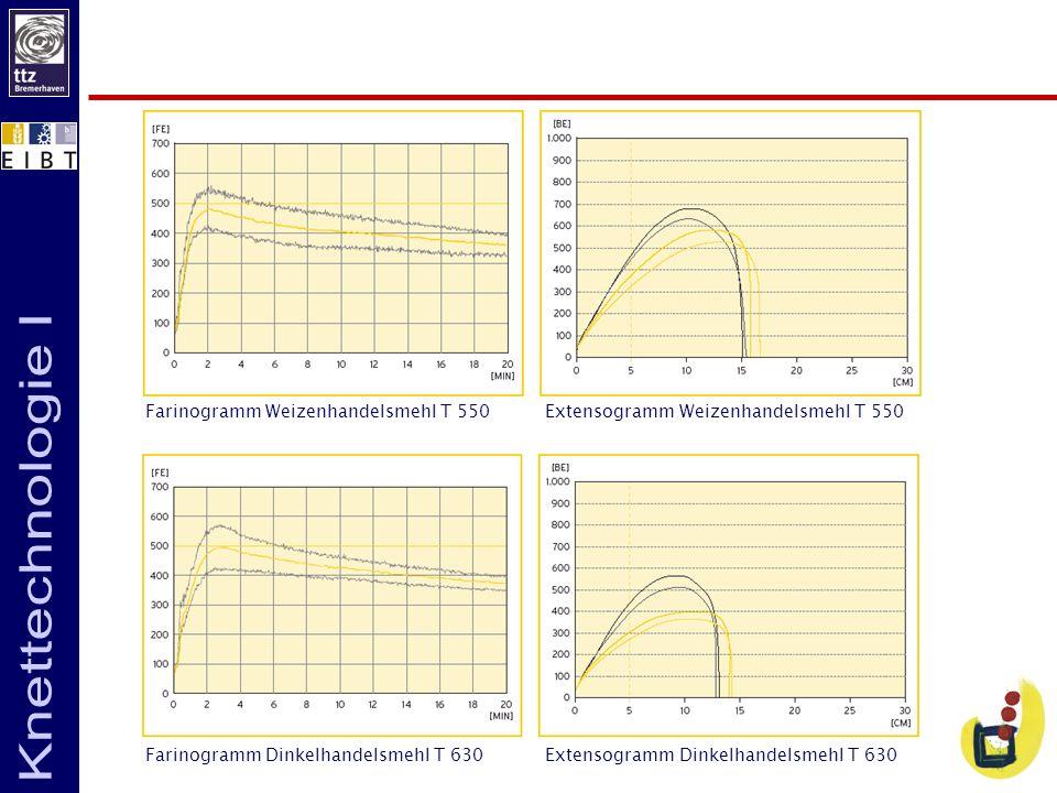 Farinogramm Weizenhandelsmehl T 550Extensogramm Weizenhandelsmehl T 550 Farinogramm Dinkelhandelsmehl T 630Extensogramm Dinkelhandelsmehl T 630