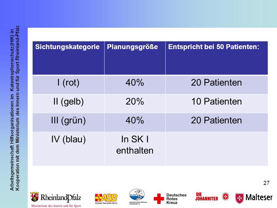 Arbeitsgemeinschaft Hilfsorganisationen im Katastrophenschutz (HiK) in Kooperation mit dem Ministerium des Innern und für Sport Rheinland-Pfalz 27 Sic